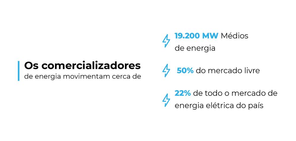 movimentação mw, mercado livre, mercado de energia elétrica do país
