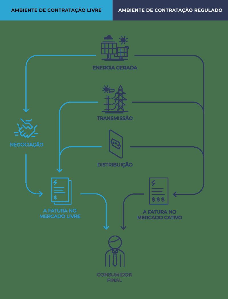 Infográfico como funciona ambiente de contratação regulado e livre